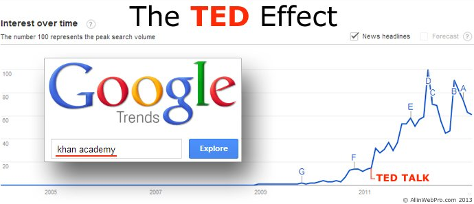 The Ted Effect Khan Academy